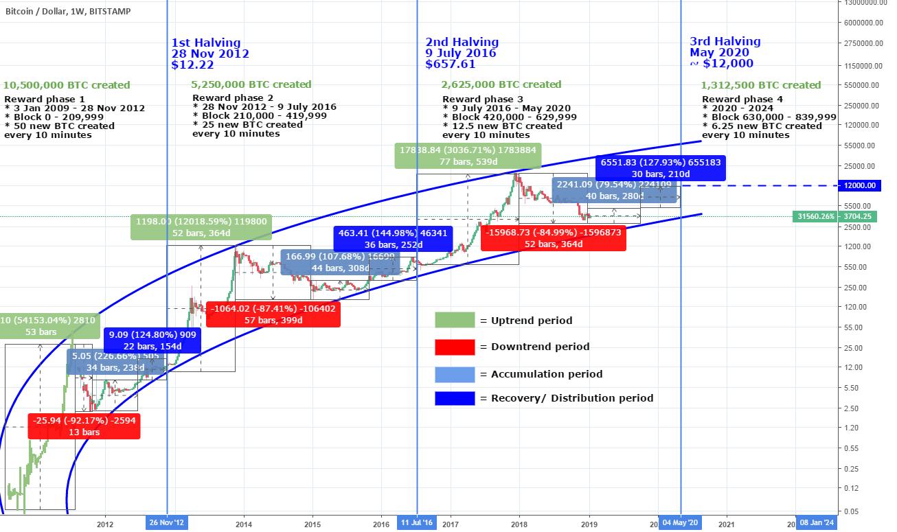 Bitcoins chart 2021 cumparare bitcoins